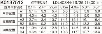 パナソニック 天井直付型 直管LEDランプベースライト(非常用) 富士型 Hf蛍光灯32形定格出力型1灯器具相当 Hf32形定格出力型・2500lm NNFG41039LE9