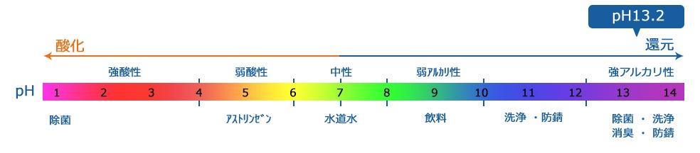 弱酸性次亜塩素酸水溶液 スーパー次亜水(250ppm) 2Lパウチタイプ 除菌スプレー ウイルス対策 空間除菌 消臭スプレー