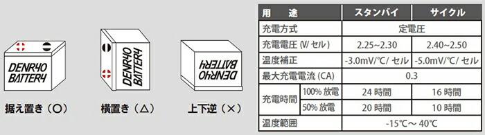 電菱バッテリー 推奨設置・充電方法