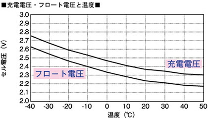 電菱 独立型システム用ディープサイクルバッテリ <PVXシリーズ> 構造