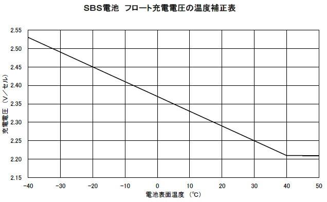sbs40温度補正カーブ