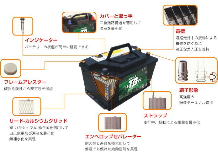 岐阜バッテリー バッテリの構造