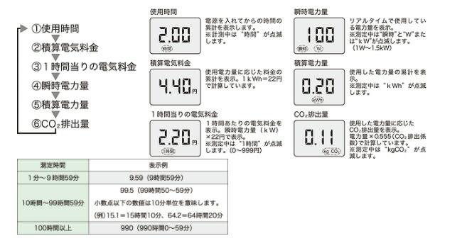 EC-03 カスタム エコキーパー(R)(簡易電力計)