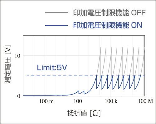 日置電機 HIOKI 自動機に最適な抵抗計、極小電子部品に対応 RM3542A/