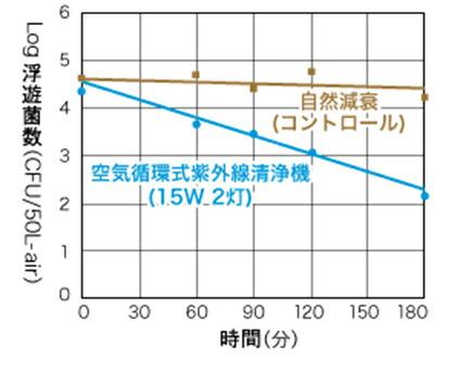 FZST15201GL15/16 岩崎電気 空気循環式紫外線清浄機 エアーリア コンパクト