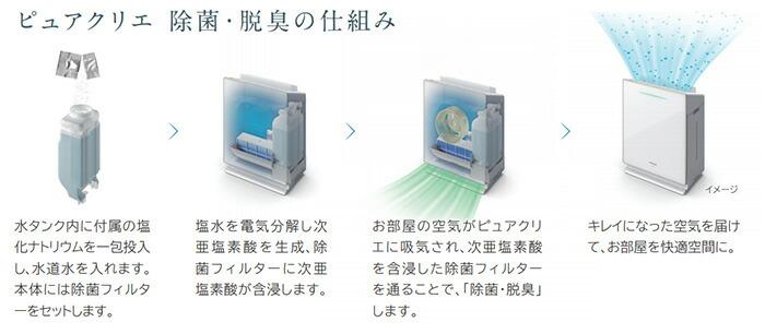 HLF-Z5000 SET 日立 次亜塩素酸加湿器「ピュアクリエ」フィルターセットモデル