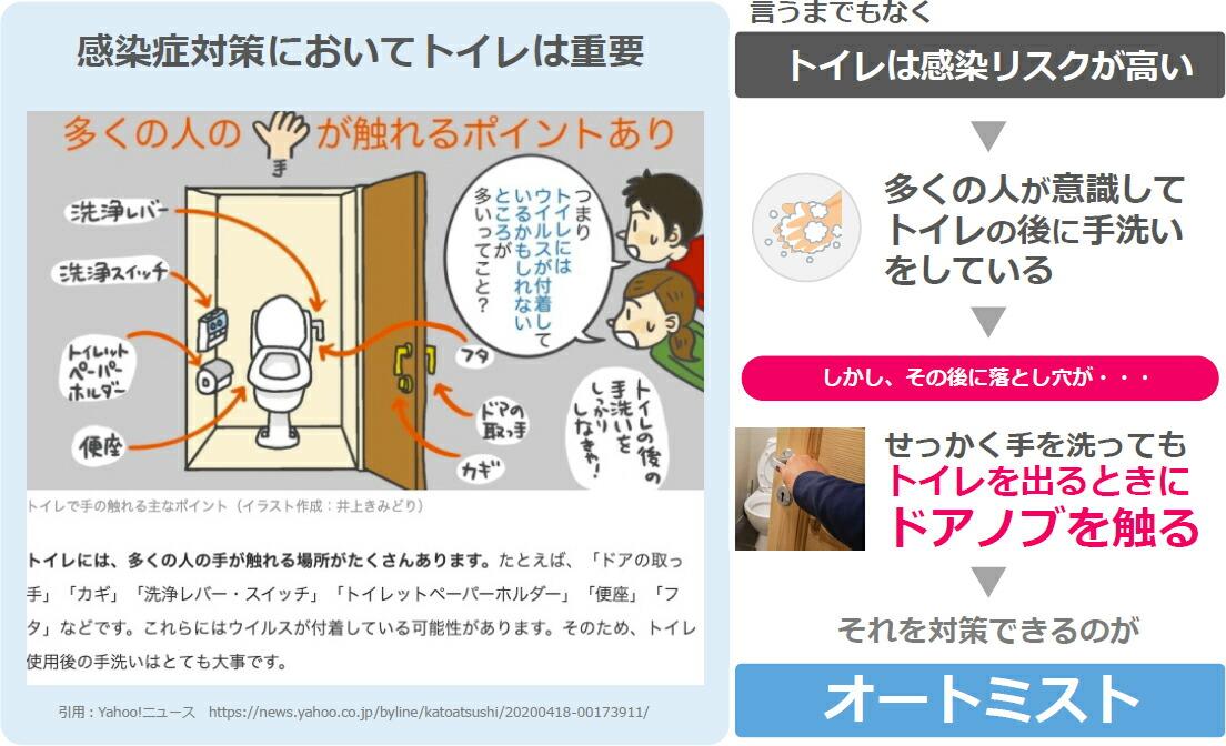 感染症対策においてトイレは重要 感染リスクが高い 多くの人の手が触れるポイント沢山あります トイレは感染リスクが高い 洗浄レバー 洗浄スイッチ トイレットペーパーホルダー 便座 トイレの蓋 トイレのドアの取っ手 トイレのカギ