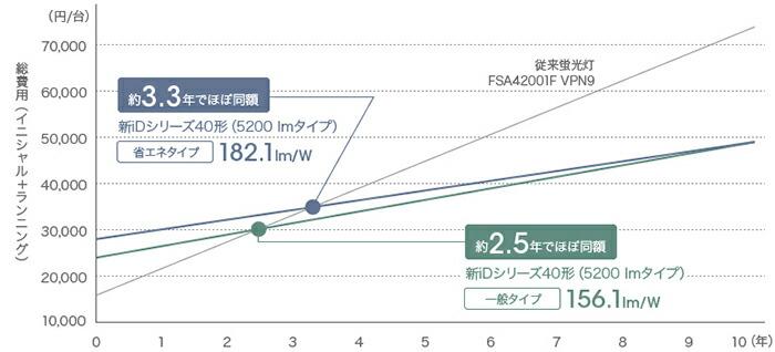 Panasonic 一体型LEDベースライト iDシリーズ