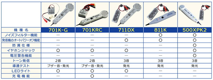 グッドマン ビジネスフォンやPBX内でもノイズレス探索可能!防滴・防塵仕様 トーンプローブセット 500XPK2