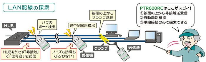 電力線、LAN配線、通信線の探索に