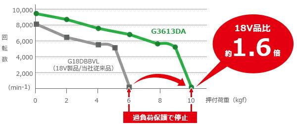 G3613DAXP 日立 コードレスディスクグラインダ 125mm (ブレーキ付) 36V/マルチボルト蓄電池・急速充電器・ケース付
