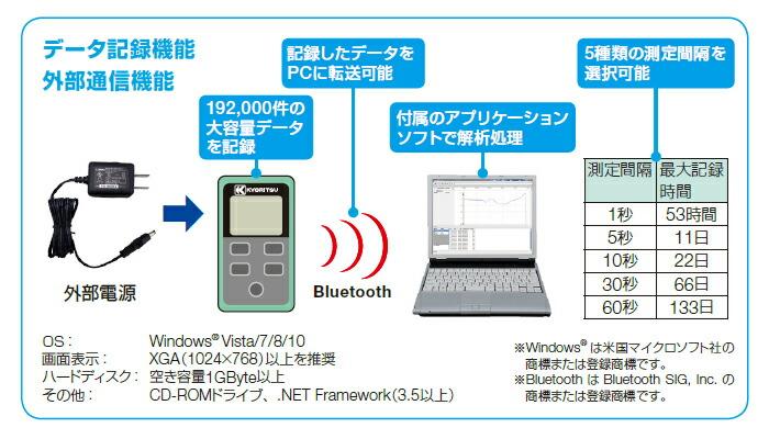 共立電気計器 [KYORITSU]社製 デジタルマルチメータ KEW2510 キュースナップ