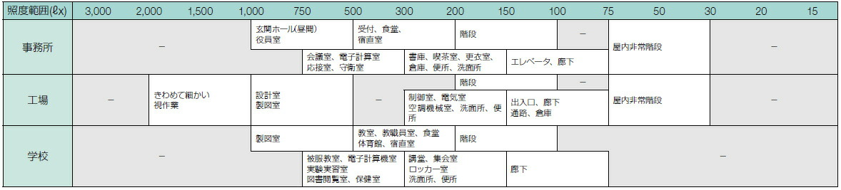 共立電気計器 快適な照度環境実現のために!JIS 一般形A級準拠照度計 KEW5204