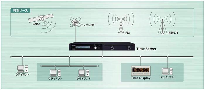 セイコー Time Server 安心・安全な時刻動機をより高精度に 長波JJYタイプ TS-220-40
