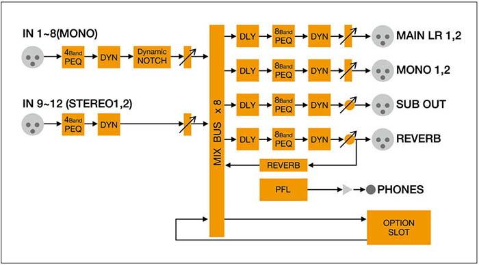 パナソニック 信号処理部と操作部を分離したセパレート構成のラックマウントデジタルミキサー WR-DX100