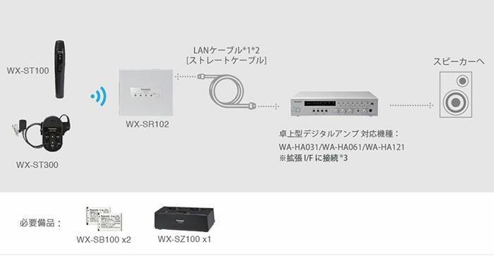 1.9GHz帯 デジタルワイヤレスマイクシステム
