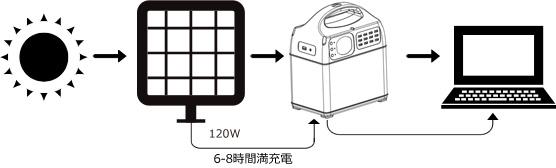 ポータブルリチウムイオンバッテリー