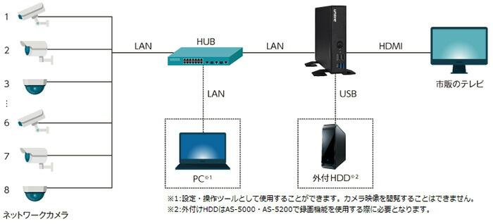エルーア・システム H.265対応 ネットワークカメラモニタリングユニット エルーアV