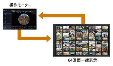 パナソニック アイプロ 映像監視ソフトウェア(WV-ASF950/WV-ASF900用機能拡張) WV-ASE231W