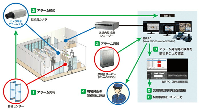 パナソニック アイプロ WV-ASM300対応 機能拡張ソフトウェア(アラーム情報管理) WV-ASE307W