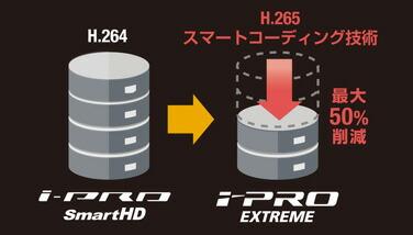 パナソニック アイプロ 光学40倍ズームレンズ搭載!視野角拡大(垂直回転範囲-25°〜205°)を実現した屋内PTZネットワークカメラ WV-S6131