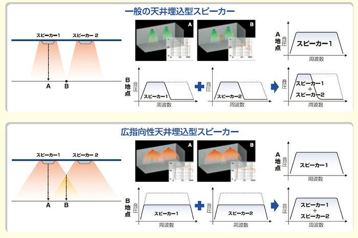 一般の天井埋込スピーカーと広指向性天井埋込スピーカーのカバーエリア比較その2