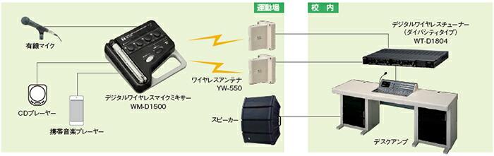 WM-D1500 TOA デジタルワイヤレスマイクミキサー
