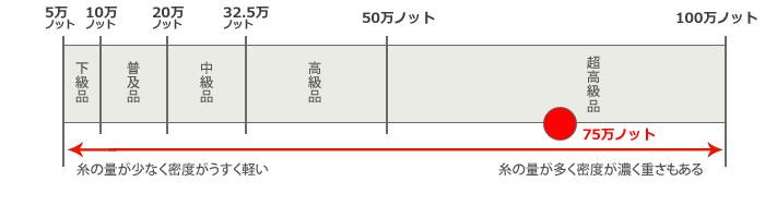 75万ノット