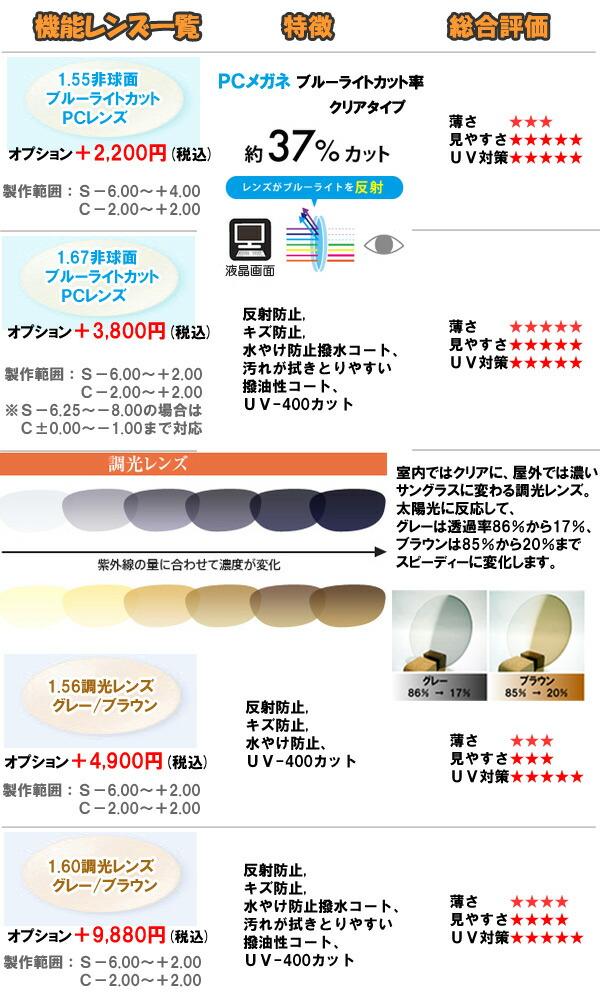 pc(ブルーライトカット)レンズ、調光レンズ