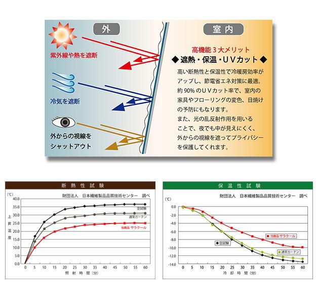 UVカット率90%以上と高い遮像性