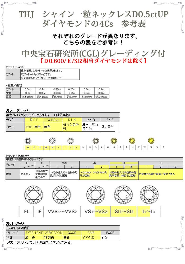 THJの4Cs D0.5ctUP Gradeing参考表