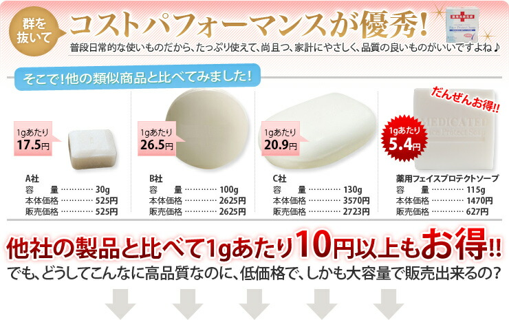 コストパフォーマンスが優秀!他社の製品と比べて1gあたり10円以上もお得!!