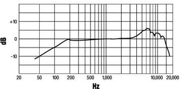 SM57周波数特性