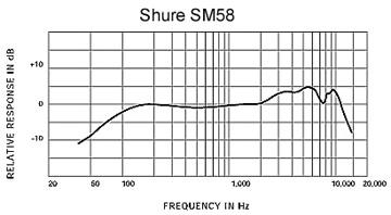 SM58周波数特性