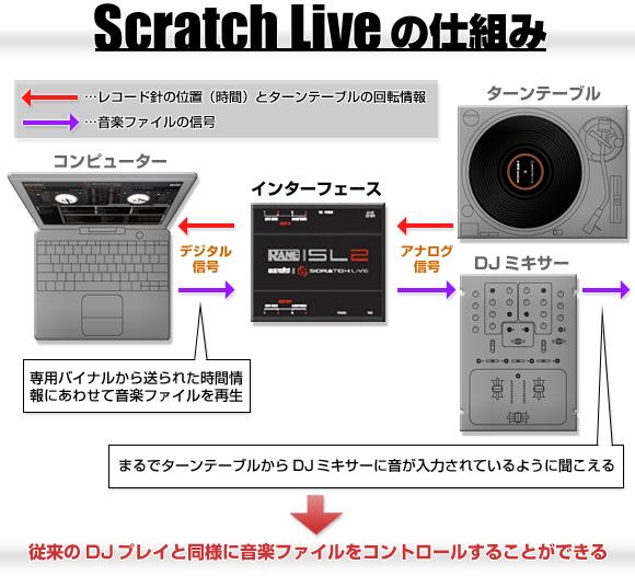 RANE serato (セラート) SCRATCH LIVE SL2