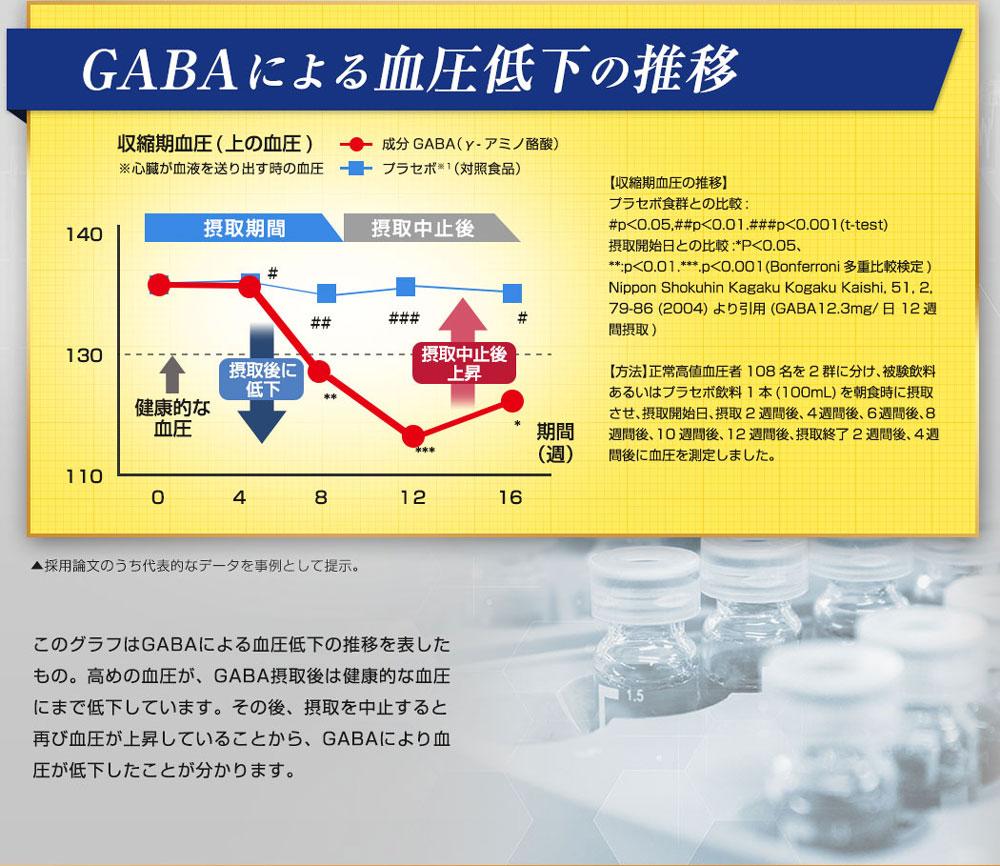 GABAによる血圧低下の推移