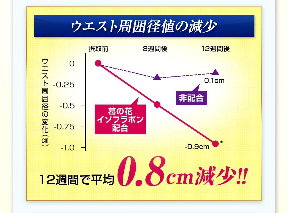 ウエスト周囲径値の減少 12週間で平均0.8センチ減少!