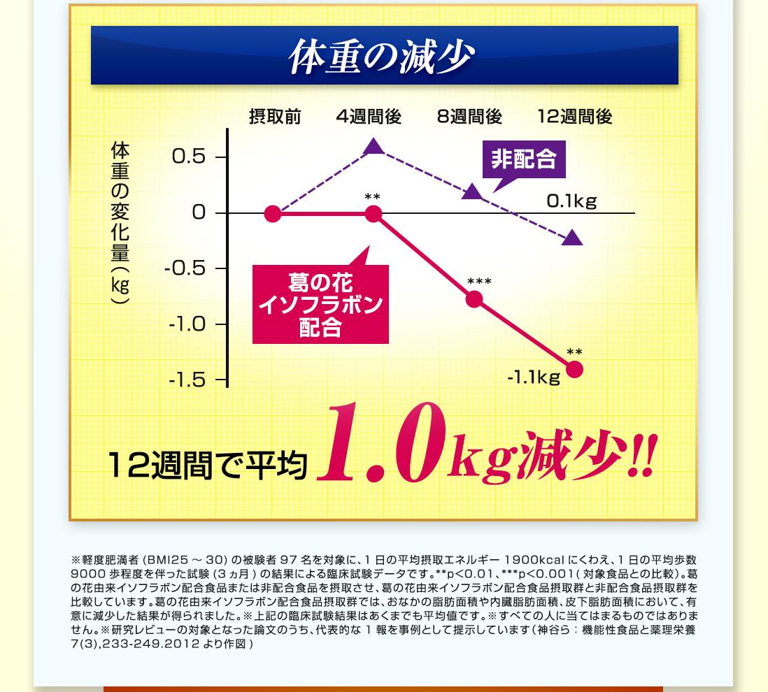 体重の減少 12週間で平均1.0kg減少