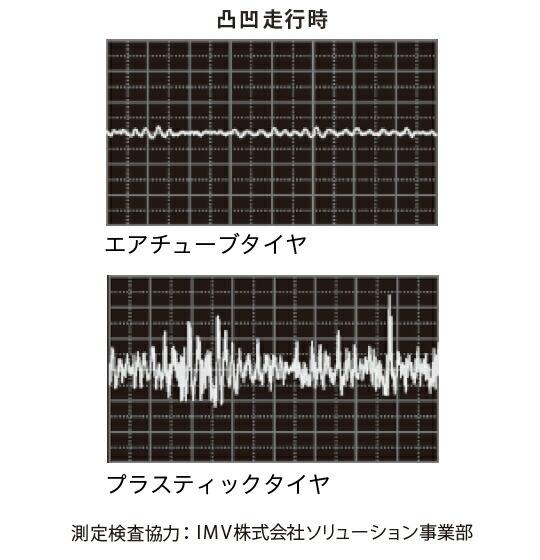 走行時振動グラフ