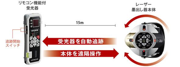 レーザー墨出し器 UG25MBCY 8ライン