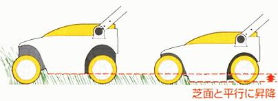 【リョービ】芝刈機
