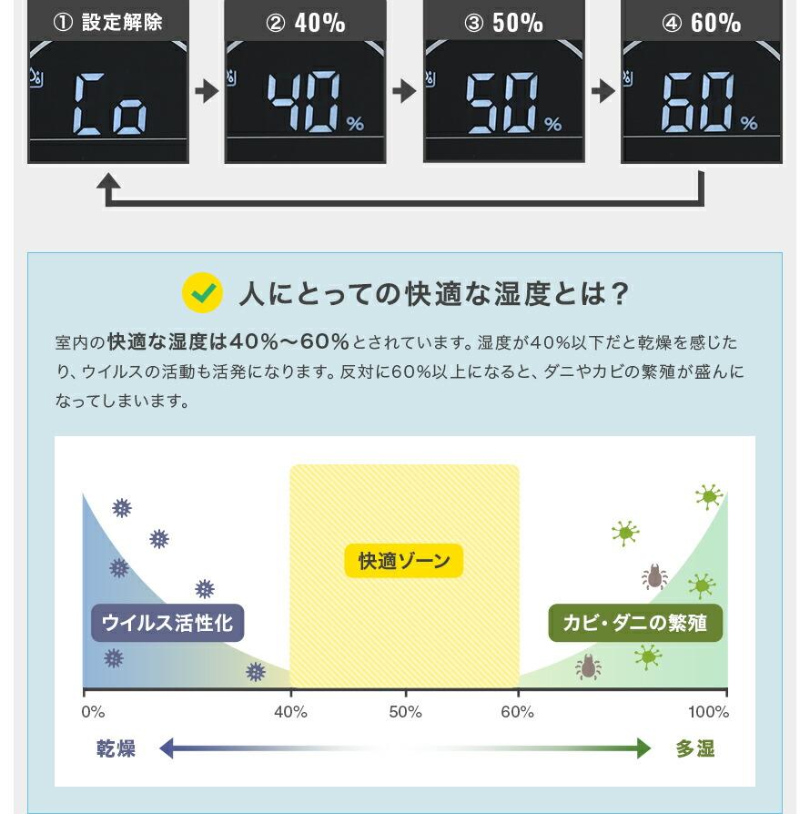 人にとっての快適な湿度は40%~60%