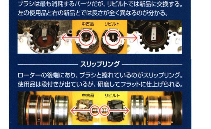 ブラシ ブラシは最も消耗するパーツだが、リビルトでは新品に交換する。 スリップリング ローターの後端にあり、ブラシと擦れているのがスリッピング。 使用品は段付きが出ているが、研磨してフラットに仕上げられる。