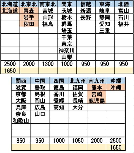 新送料20191001