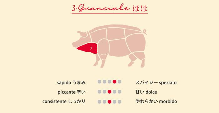 熟成グアンチャーレ(豚ほほ肉)