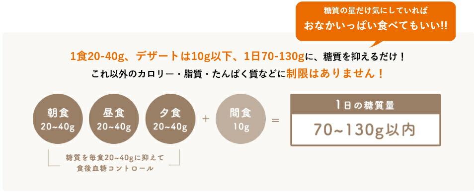 1食20-40g、デザートは10g以下、1日70-130gに、糖質を抑えるだけ!これ以外のカロリー・脂質・たんぱく質などに制限はありません!