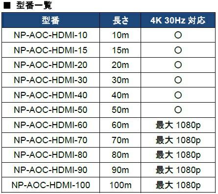 """NP-AOC-HDMI-xx型番表"""""""