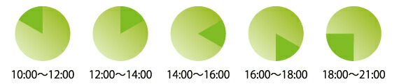 配送の時間区分表
