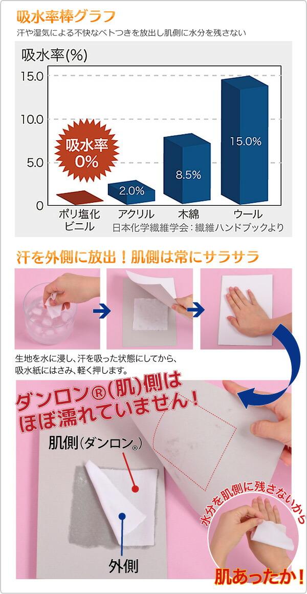 吸水率棒グラフ