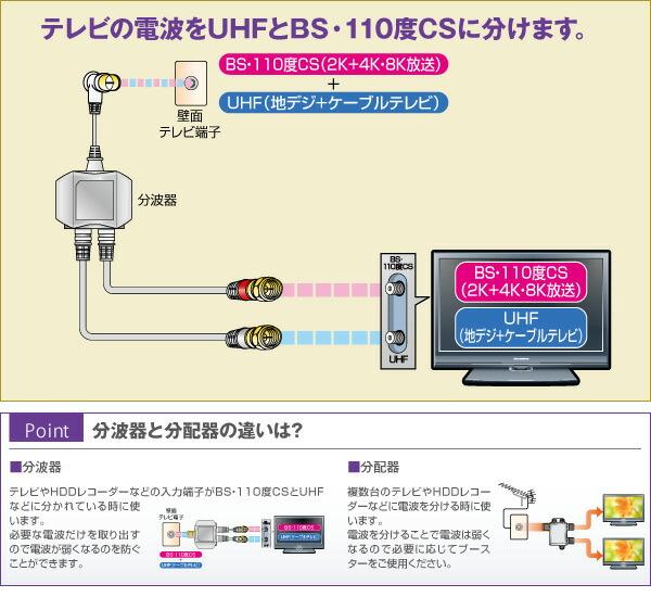 【楽天市場】DXアンテナ 分波器 出力ケーブル付き MBUMWS(B) BS CS 4K対応 8K対応 分配器